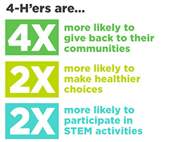 4-Hers are more likely to... graphic