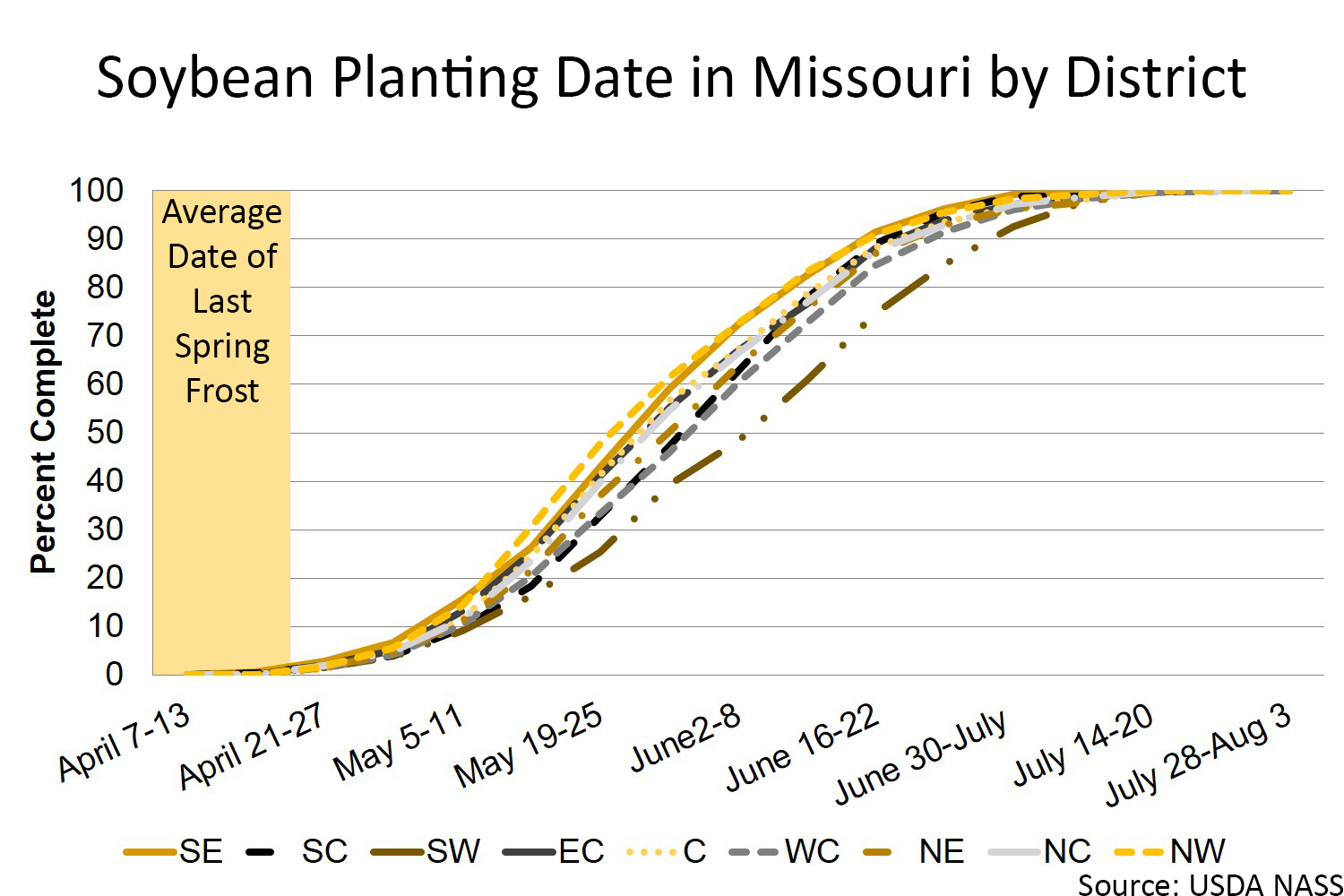 Missouri soybean planting date by district chart