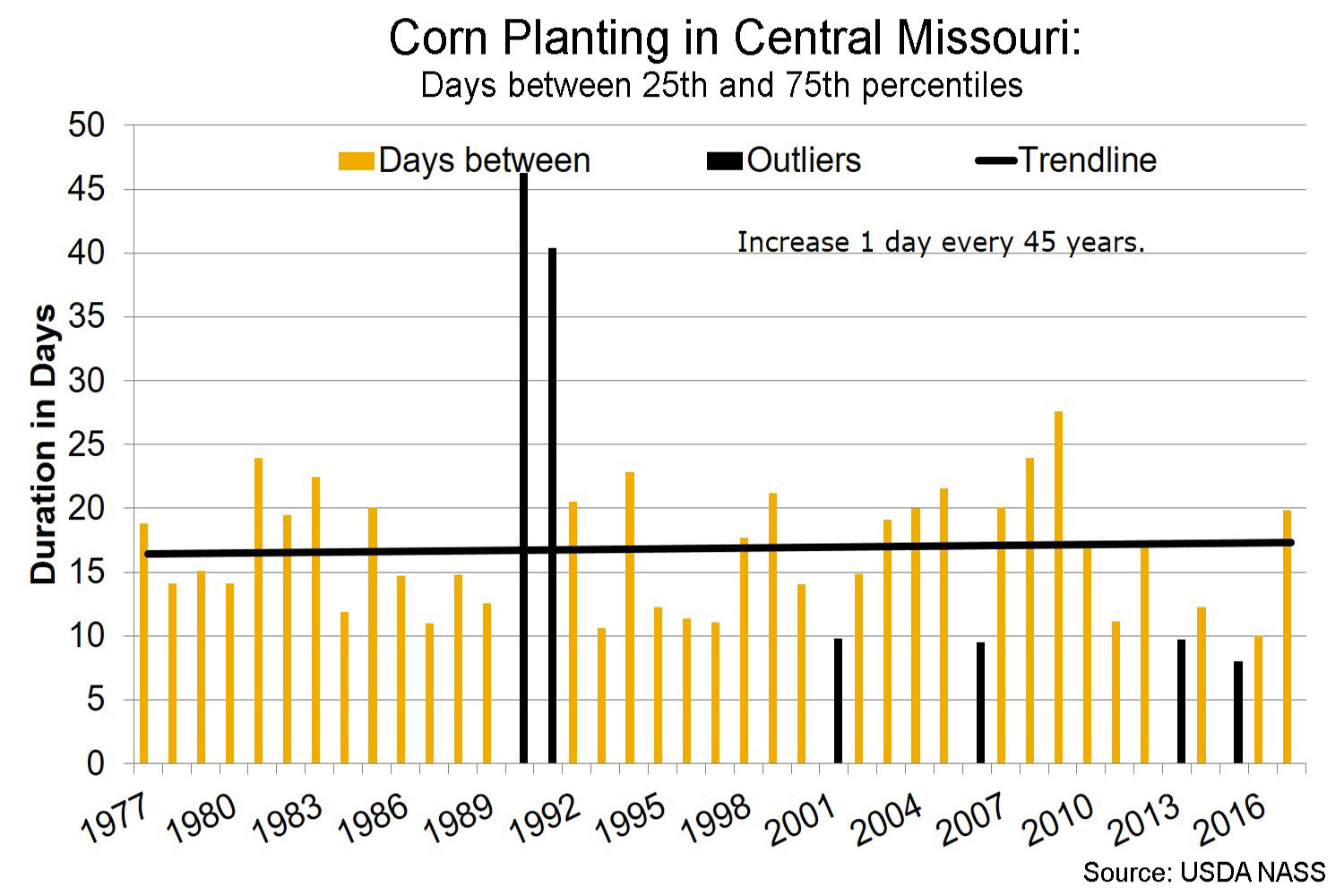 Corn planting in central Missouri days between 25th and 75th percentiles chart