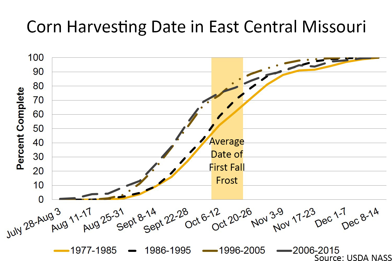 Corn harvesting date in east central Missouri chart