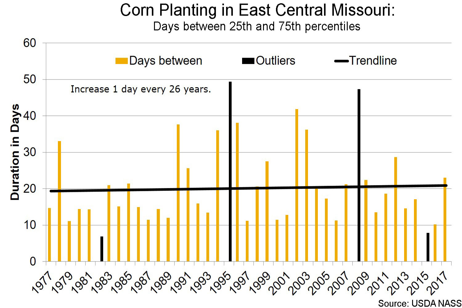 Corn planting in east central Missouri days between 25th and 75th percentiles chart