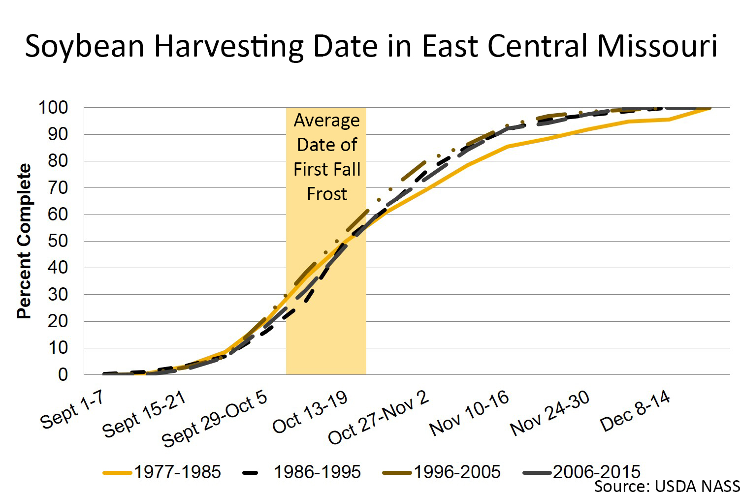 Soybean harvesting date in east central Missouri chart