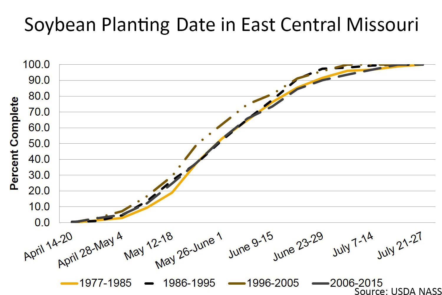 Soybean planting date in east central Missouri chart