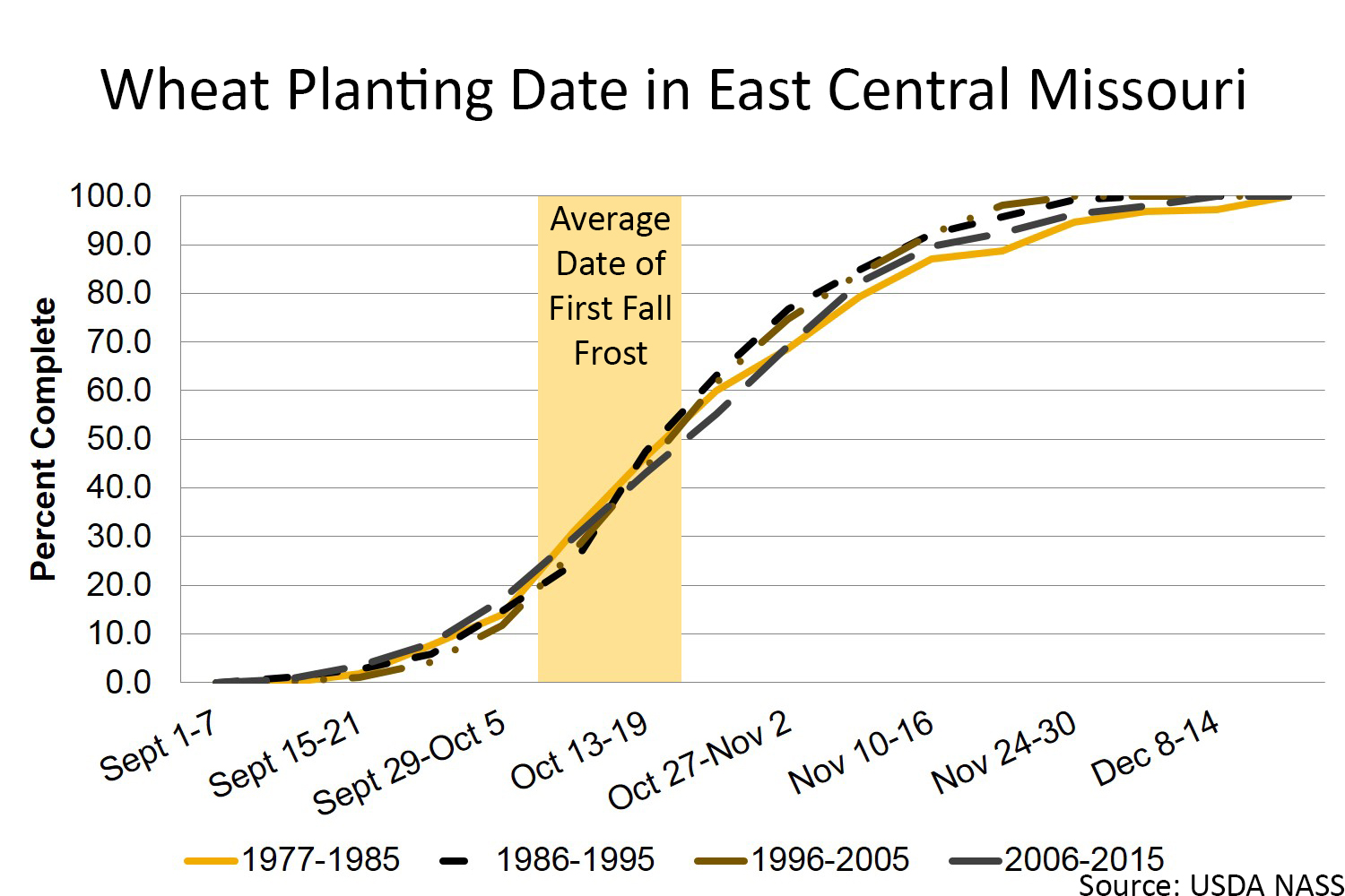 Wheat planting date in east central Missouri chart