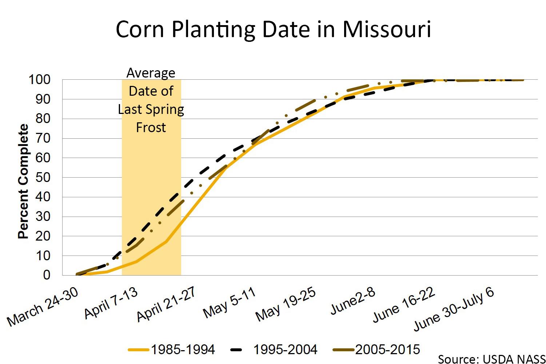 Missouri corn planting chart