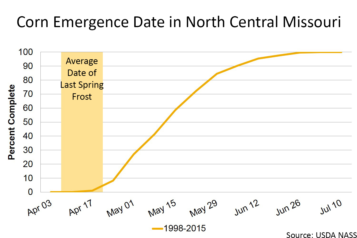 Corn emergence date in north central Missouri chart