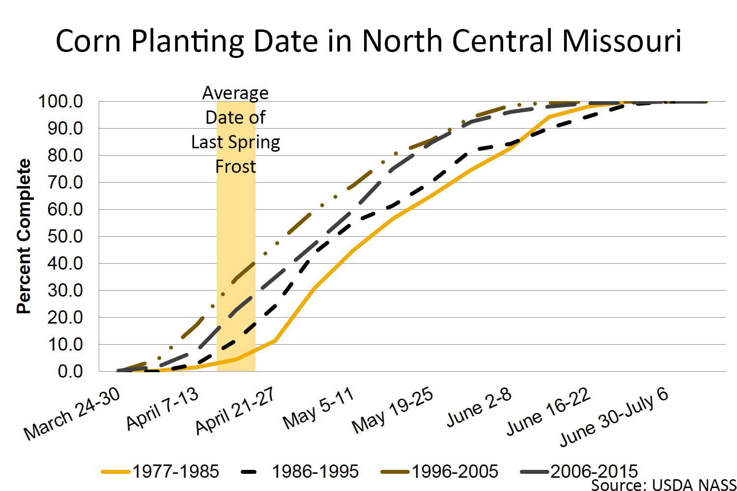 Corn planting date in north central Missouri chart