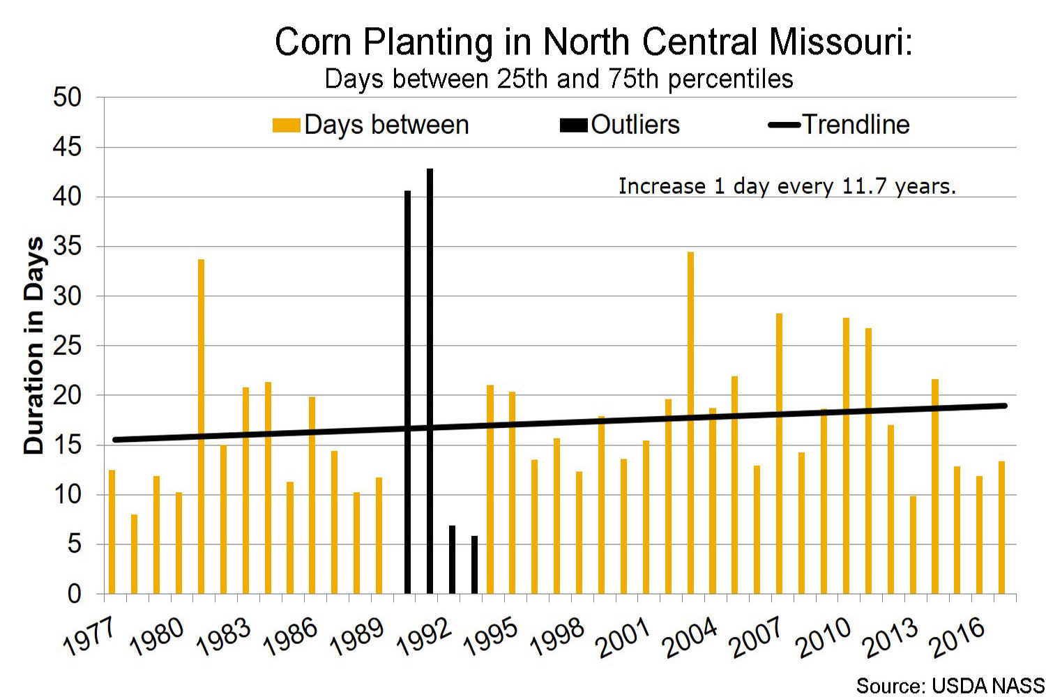 Corn planting in north central Missouri days between 25th and 75th percentiles chart