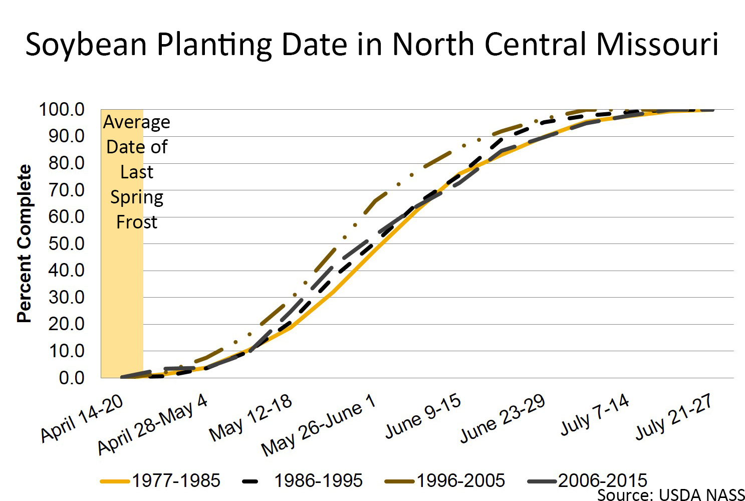 Soybean planting date in north central Missouri chart