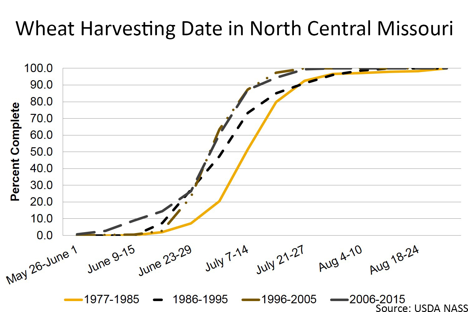 Wheat harvesting date in north central Missouri chart