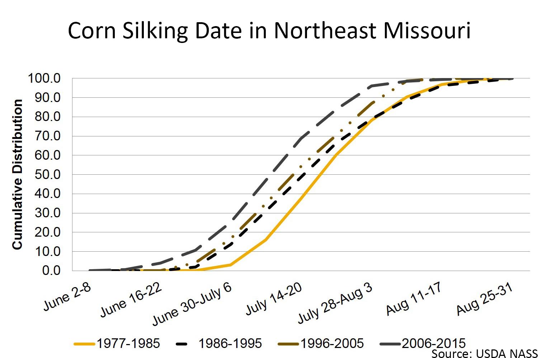 Corn silking date in northeast Missouri chart