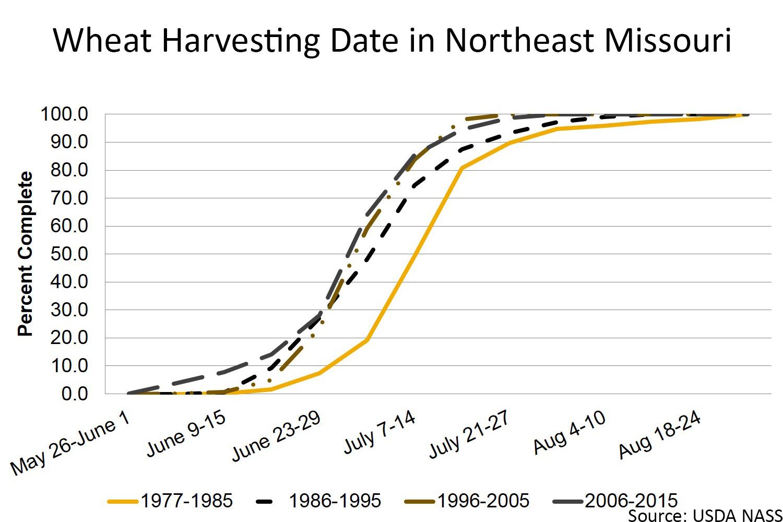 Wheat harvesting date in northeast Missouri chart