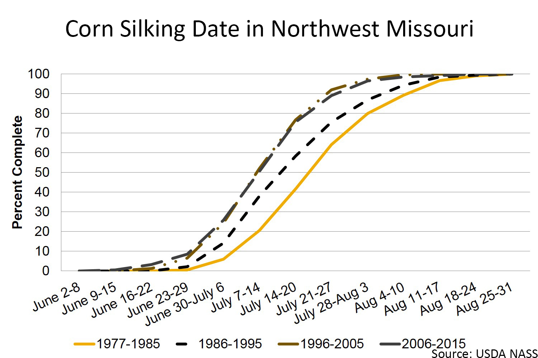 Corn silking date in Northwest Missouri chart