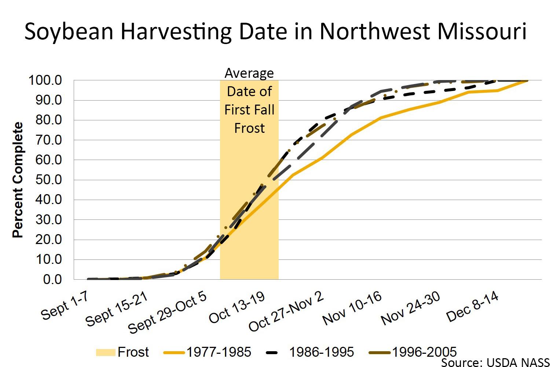 Soybean harvesting date in Northwest Missouri chart
