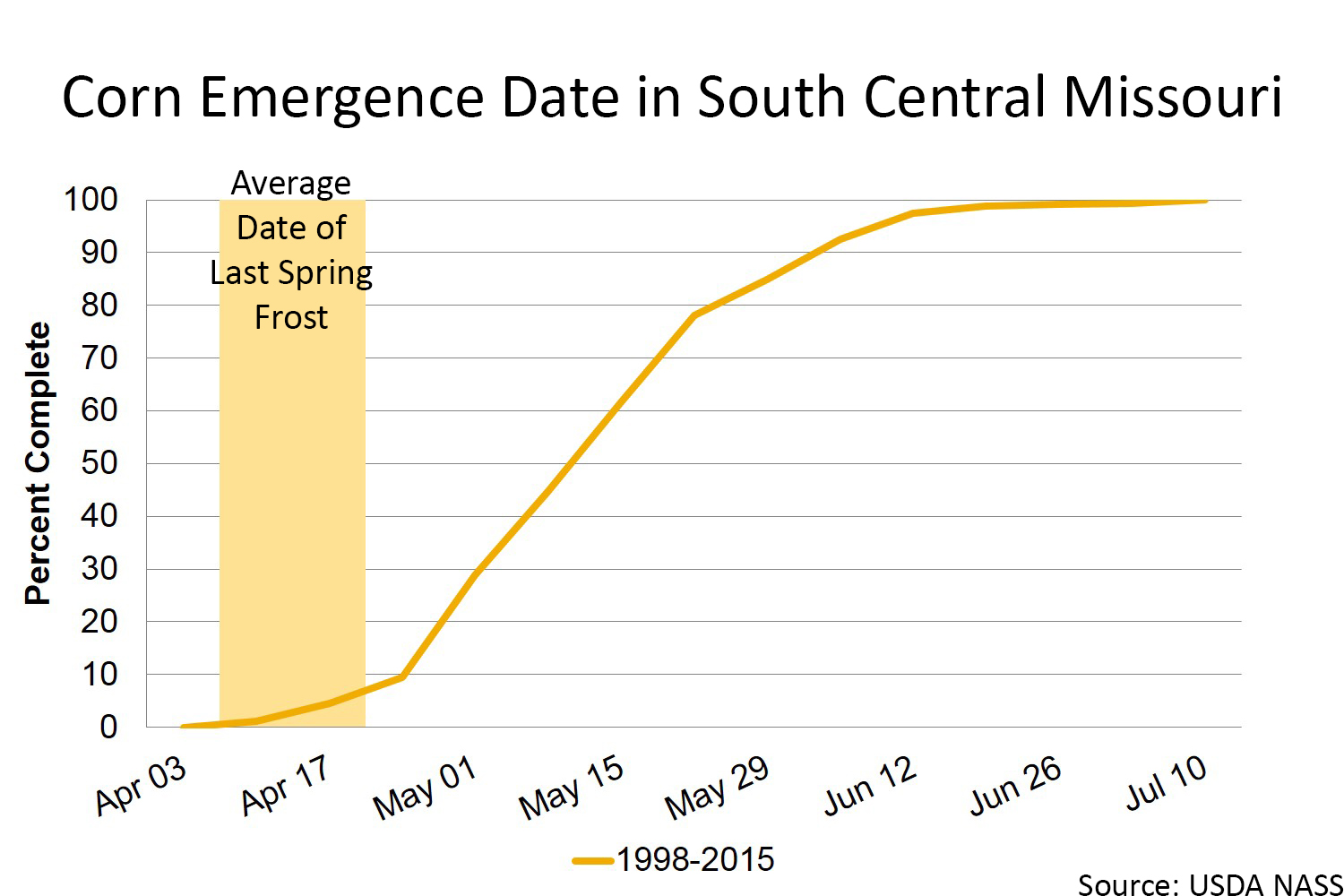 Corn emergence date in South Central Missouri chart
