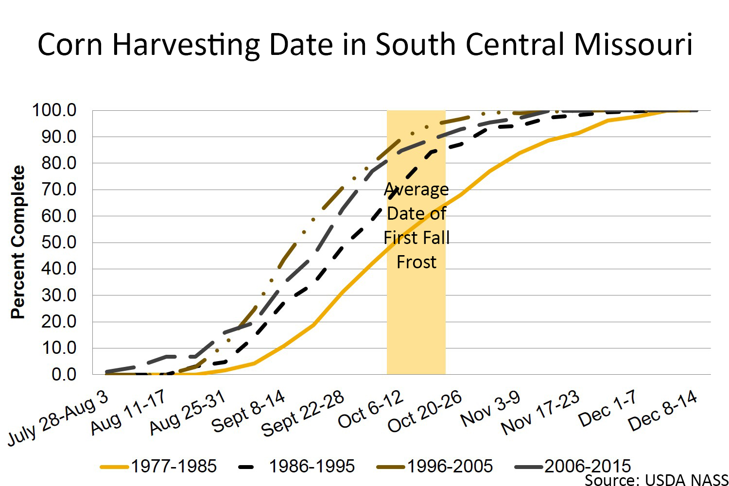 Corn harvesting date in south central Missouri chart