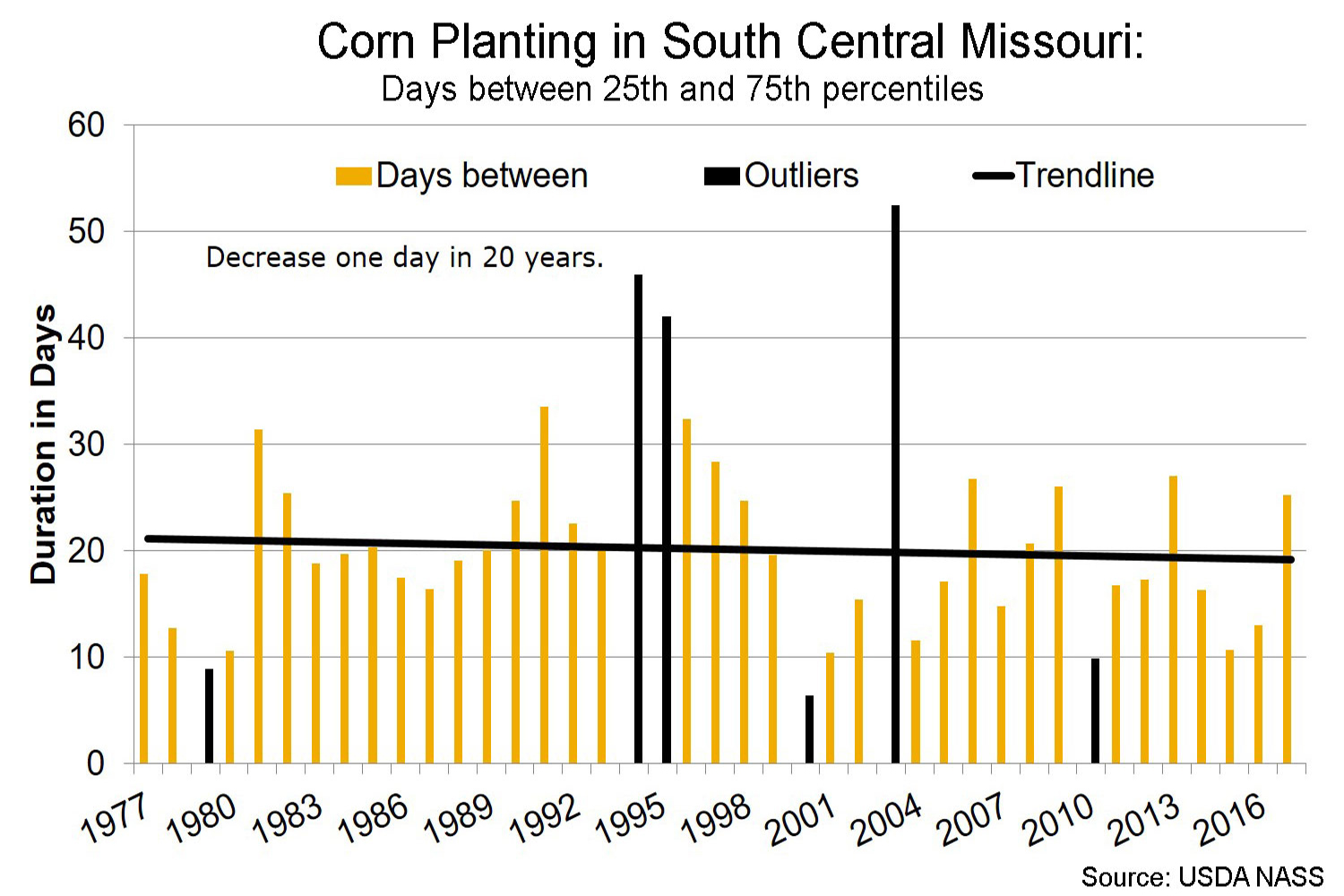 Corn planting in south central Missouri days between 25th and 75th percentiles chart