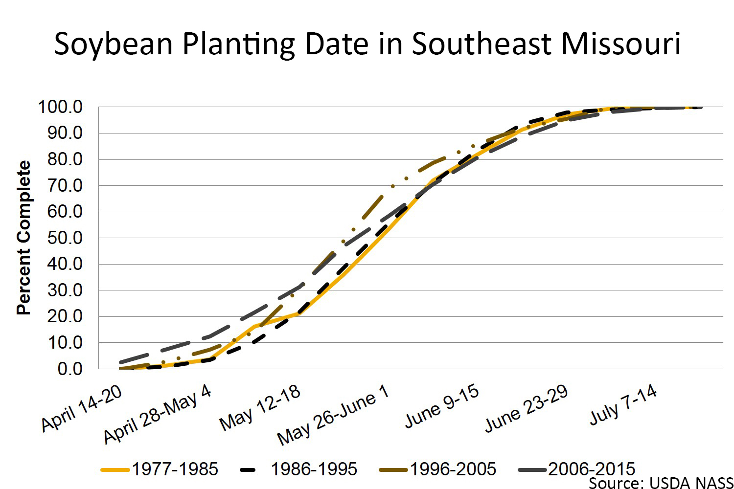 Soybean planting date in southeast Missouri chart