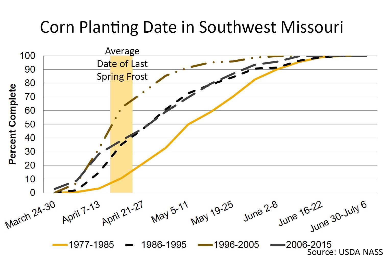 Corn planting date in Southwest Missouri chart