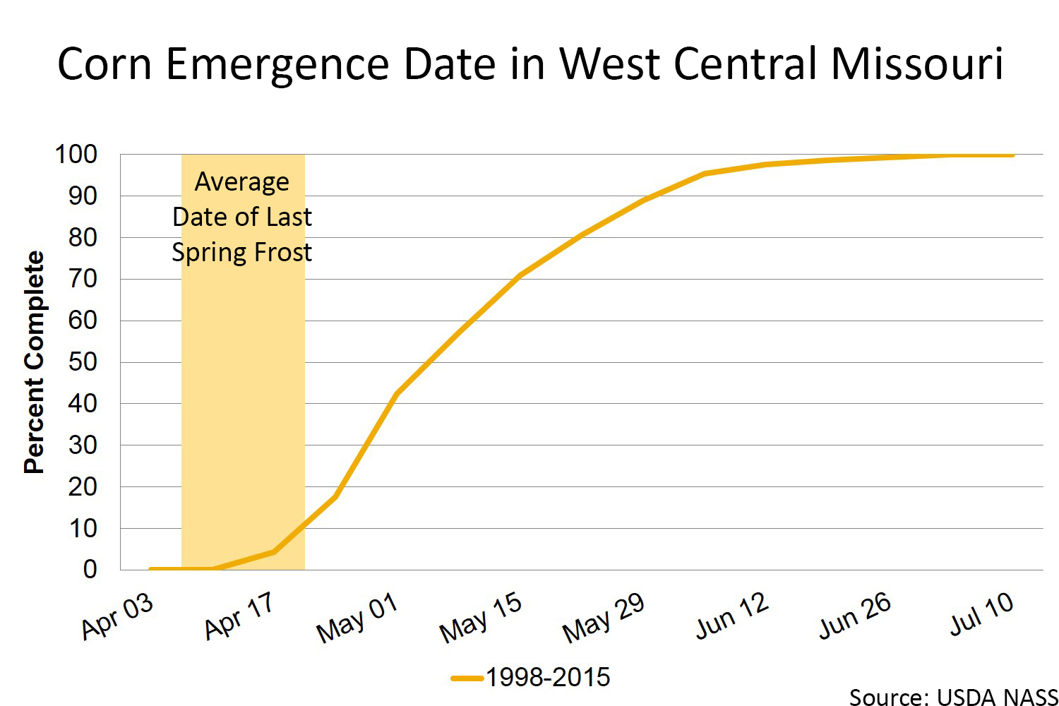 Corn emergence date in west central Missouri chart