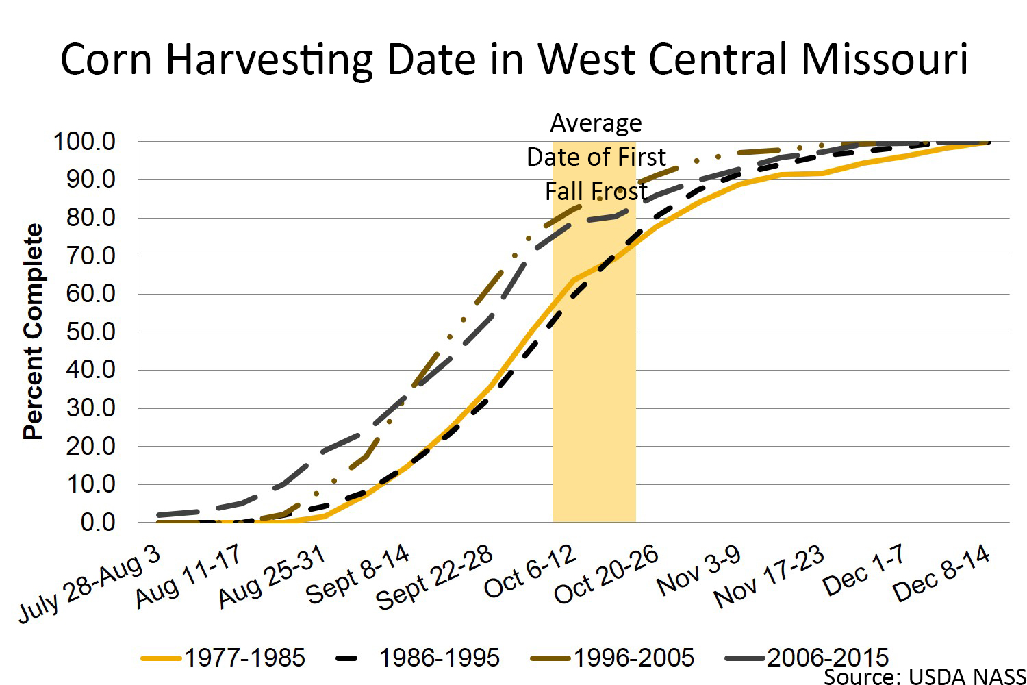 Corn harvesting date in west central Missouri chart