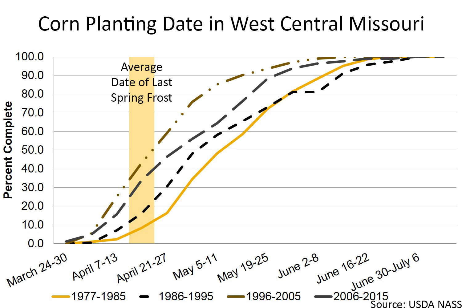Corn planting date in west central Missouri chart