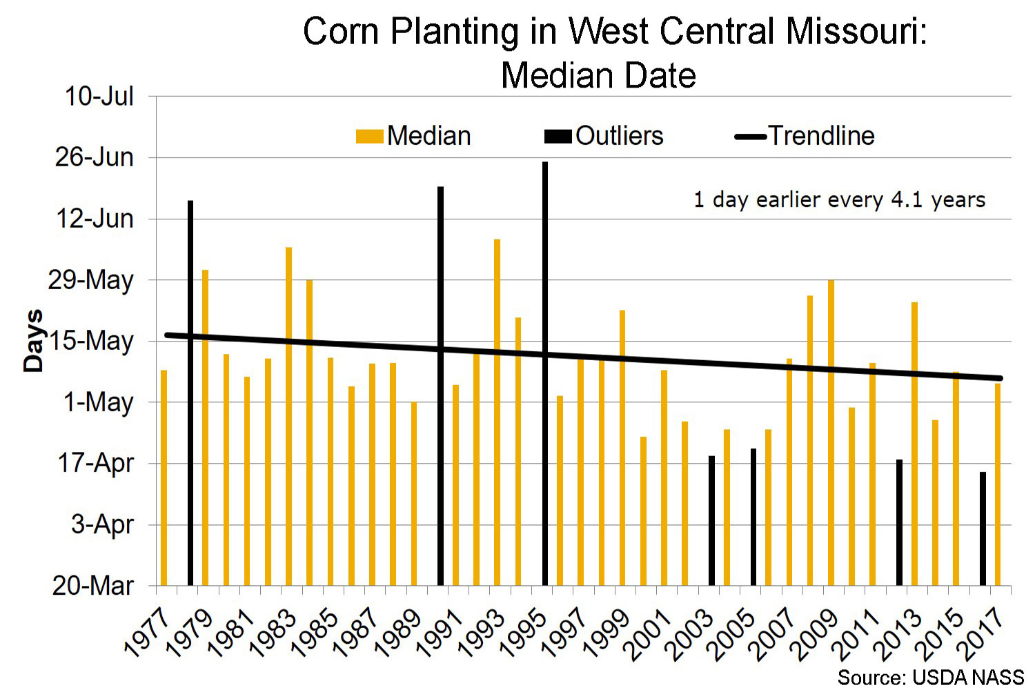 Corn planting in west central Missouri median date chart