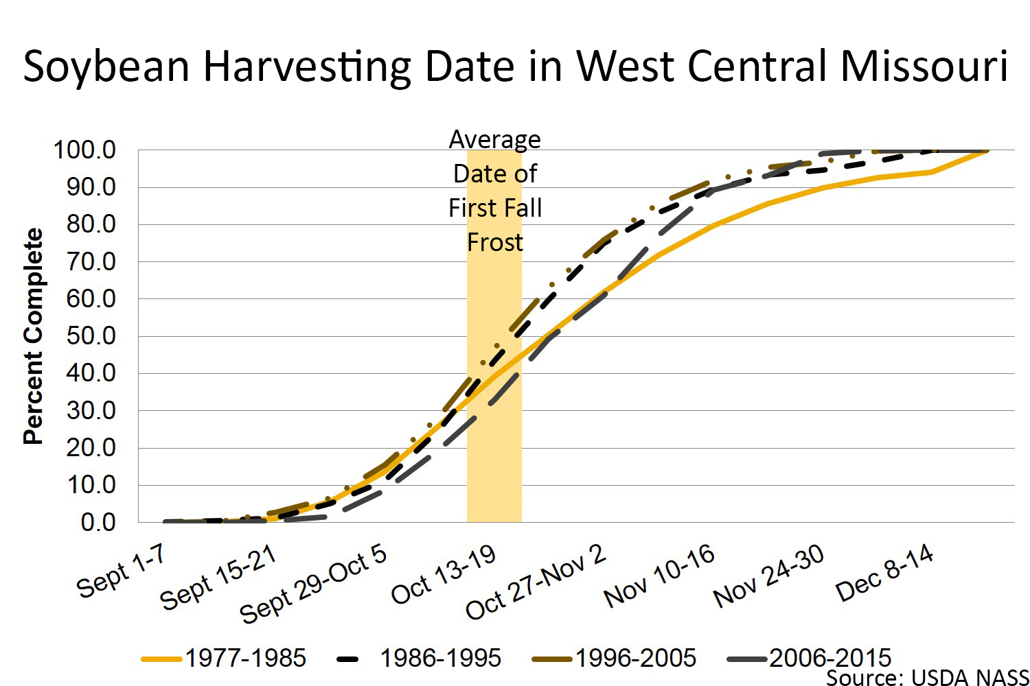 Soybean harvesting date in west central Missouri chart