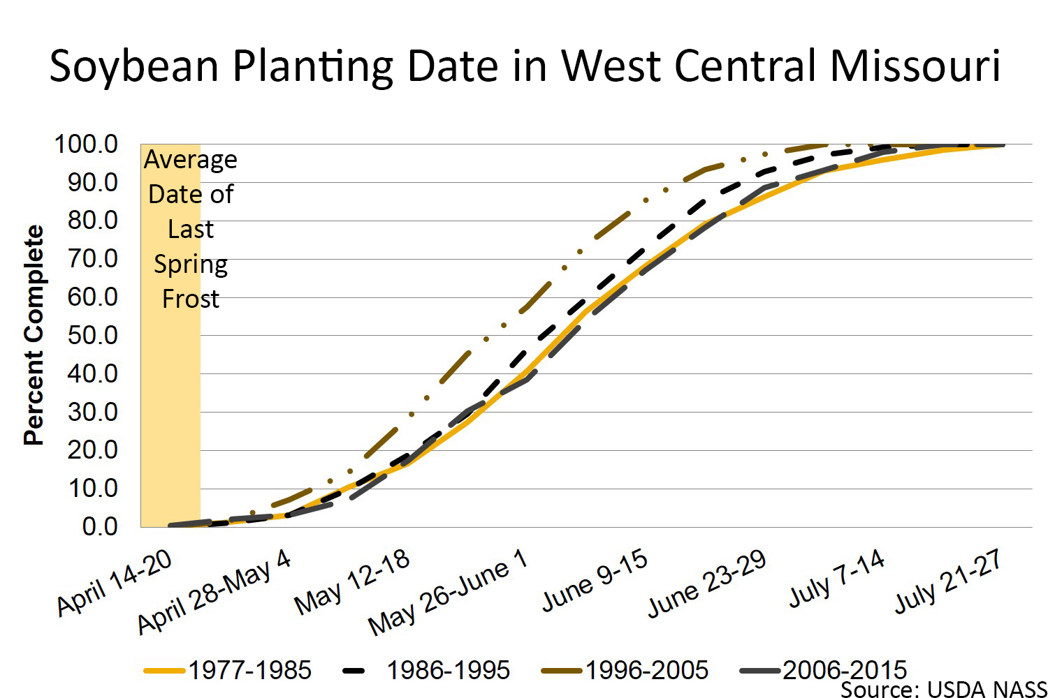 Soybean planting date in west central Missouri chart