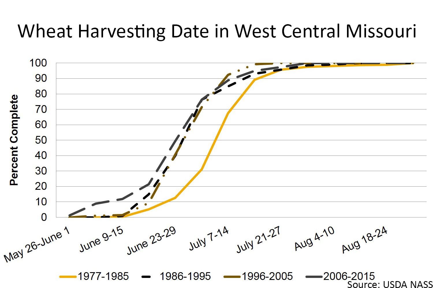 Wheat harvesting date in west central Missouri