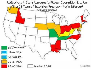 Reductions in state averages for water-caused soil erosion on cultivated cropland after 25 years of extension programming in Missouri. Link to U.S. map showing that states with 5.0 tons per acre (T/A) or more are MO, TN; state with 4.0 to 4.9 T/A is RI; states with 3.0 to 3.9 T/A are KY, WV; states with 2.0 to 2.9 T/A are DE, IL, IA, MD, NJ, WA; states with 1.0 to 1.9 T/A are ID, IN, LA, MA, MS, NC, OH, PA, VT; states with less than 1.0 T/A are AL, AZ, AR, CA, CO, CT, FL, GA, KS, ME, MI, MN, MT, NV, NH, NM, NY, ND, OK, OR SC, SD, TX, UT, VA, WI, WY.