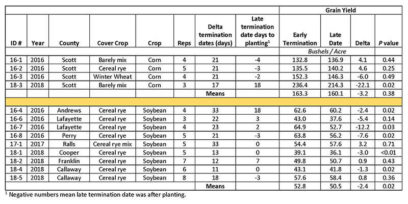 Summary of yield results from 2016 to 2018