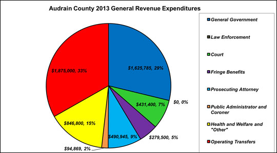 Examine the pie chart. Where are most of the expenditures going?