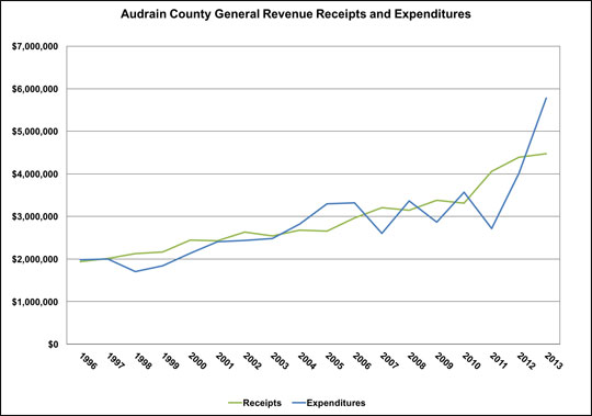 Examine the chart to identify times when expenditures are greater than revenues and notice trends.