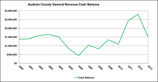 Examine the chart for trends. Think about why the cash balance changes over time.