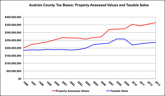 This chart compares the property and sales tax bases total values over time.