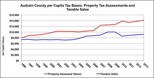 This chart compares the property and sales tax bases on a per-person basis.