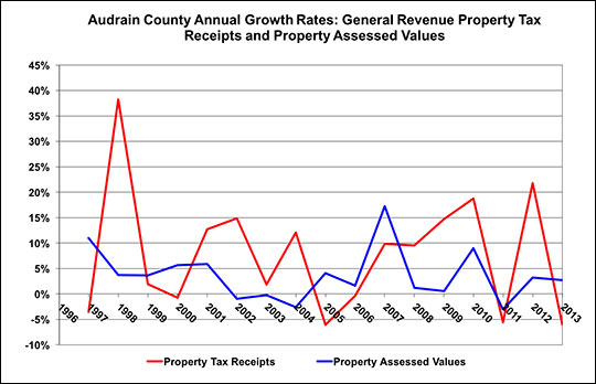 This chart compares the annual rate of growth of property tax revenues and the property tax base.