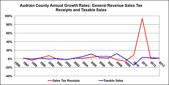 This chart compares the annual growth rate of sales tax revenues and the taxable sales base.