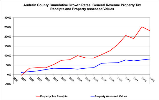 This is an alternative way to examine growth. It shows how the property tax base and its receipts have changed since 1996.