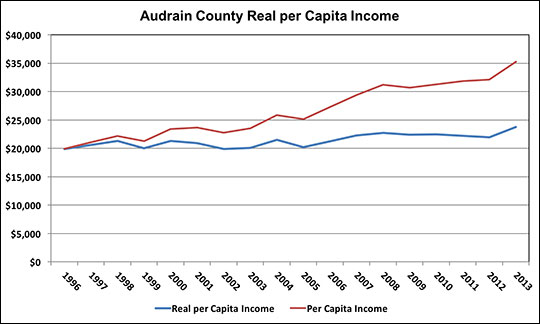 The trend in real per capita income shows if purchasing power is increasing, decreasing or stable.