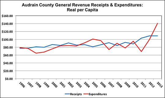Examine the chart to identify times when real per capita expenditures are greater than revenues and notice trends.