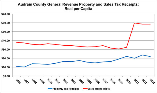 Look at the trend of receipts and compare to the chart of tax bases.