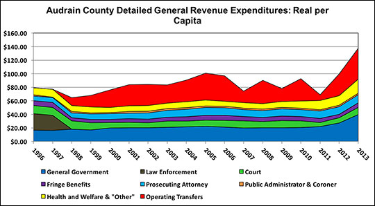 Examine trends in real spending per capita in each expenditure category.