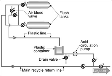 Schematic of an acid recirculation system