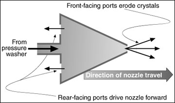 Schematic drawing of a sewer nozzle