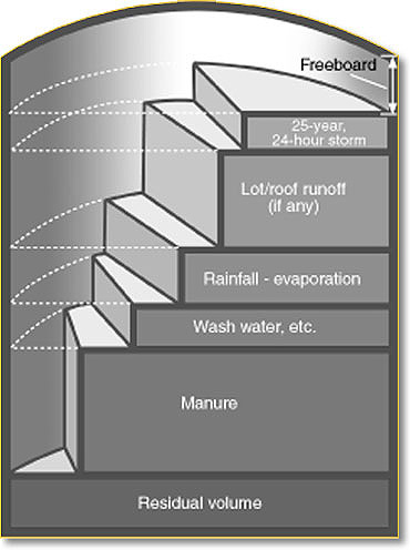 Schematic of volume fractions in manure tank design