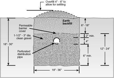 Section view of an absorption trench