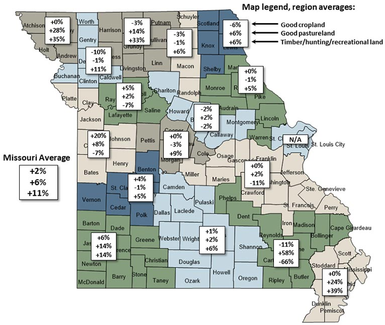 Map of Missouri showing regional percent change in farmland values from July 2019 to July 2020.