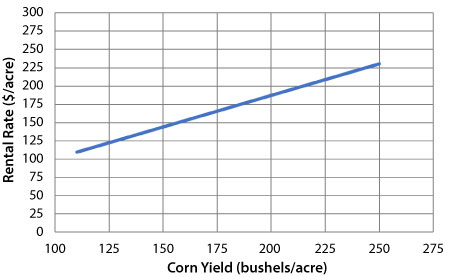 Line graph showing the relationship between average corn yield and land rental rate in 2018